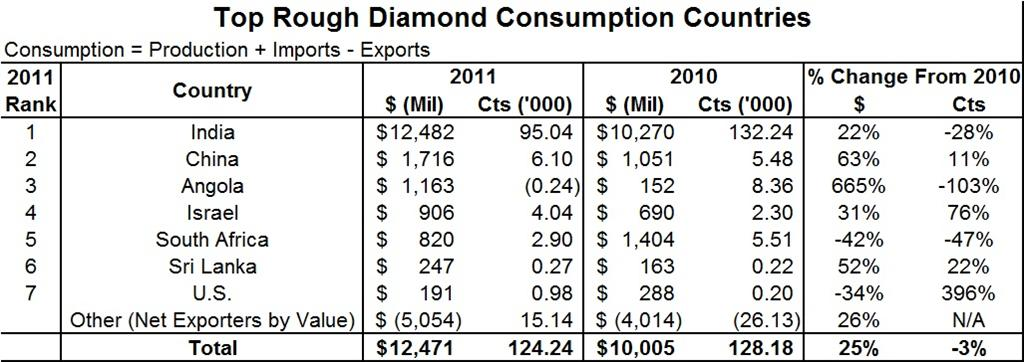 Rough diamond prices subscription: simulator and price lists.