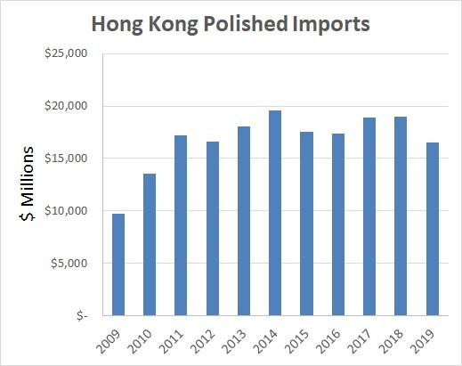 Импорт бриллиантов в Гонконг упал на 17% в 2019 году. Данные по импорту (Табл.)