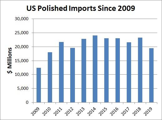 Импорт бриллиантов США упал до девятилетнего минимума. Данные по импорту (Табл.)