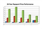 Rapaport Annual Price Statistics Report 2015