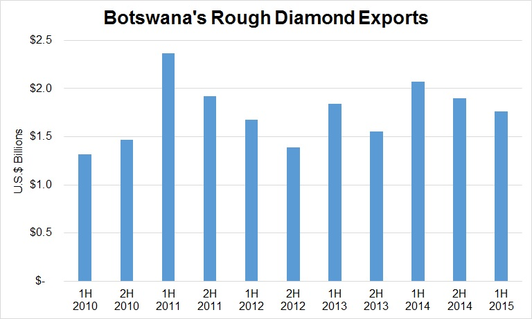 Economic growth in botswana