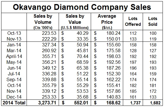 Price Of Diamond Per Carat