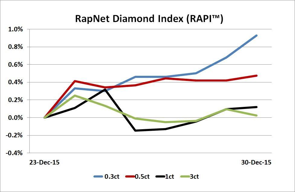 RAPI Chart