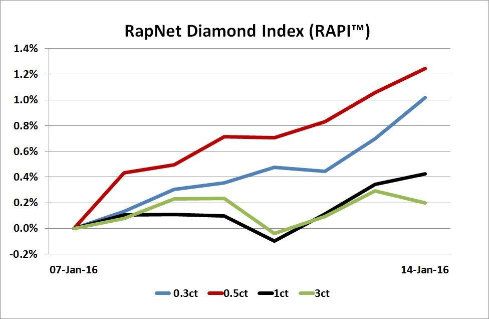Diamonds Net Rapaport Tradewire January 14 2016