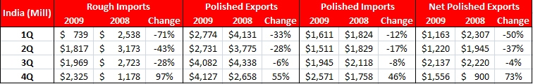 India Trade 2009.JPG