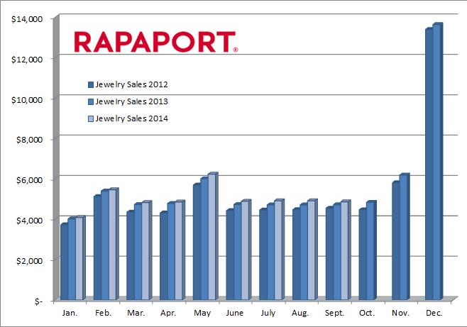 chart consumer spending